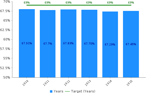 image of Recycling Rate graph