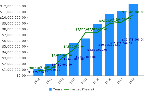 image of money Saved by Traffic System graph